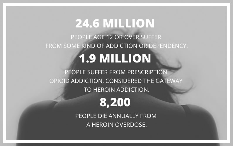 heroin-stats
